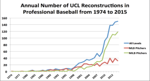 UCL Reconstruction Chart